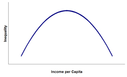 Chart showing hypothetical Kuznets Curve